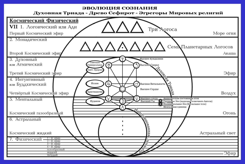 Схема 'Медитация по пяти Эгрегорам'.
