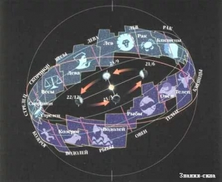 Несовадение Созвездий и Знаков Зодиака