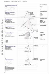 Схема - Космический Физический План