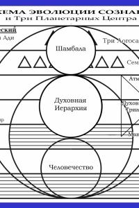 Схема эволюции сознания и три планетарных центра