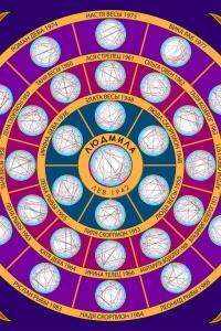 Групповая астрологическая мандала (март 2018)