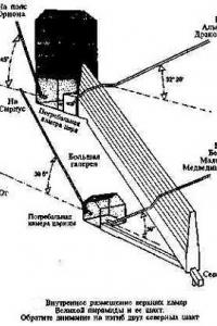 Направление вентиляционных шахт - определенные звезды