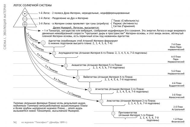 Схема 1. 'Эволюция материи'
