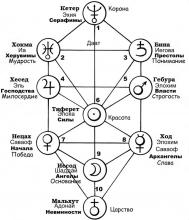 Сефиротическое Древо Ангельской Иерархии