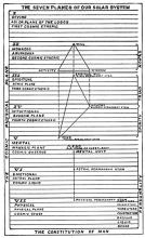 The seven planes of aur solar system