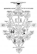 """Scheme """"Sephirotic system of Kabbalah"""""""