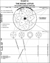 """Chart 9. """"The Egoic Lotos and the Cosmic Gaseous Subplane"""""""