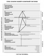 А. Бейли Схема 3. 'Семь планов нашей Солнечной системы. Состав человека'