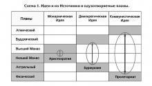 """Схема """"Идеи и их Источники и одухотворяемые планы"""""""